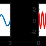 Systemidentifikation mit Sprungantworten – Es kann einfach nicht funktionieren (Teil 1: Das Problem)